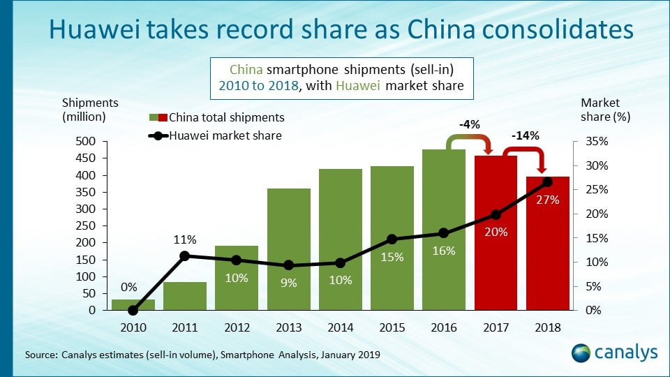 chiffres ventes smartphones chine