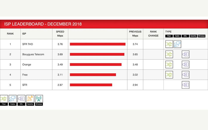 débits netflix decembre 2018