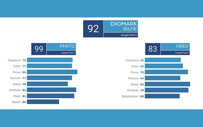 google pixel 3 dxomark selfies