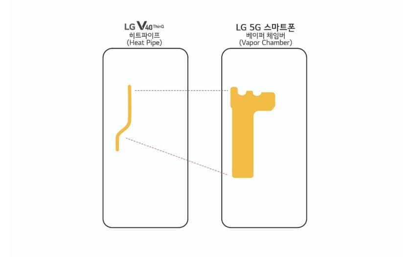 Smartphone LG 5G