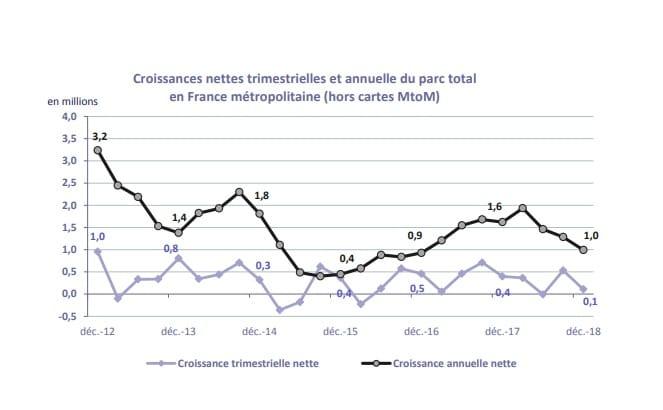 Croissance du marché des mobiles en France