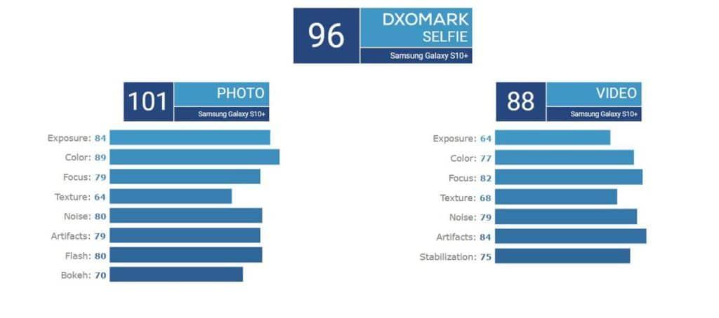 galaxy s10 plus dxomark selfie