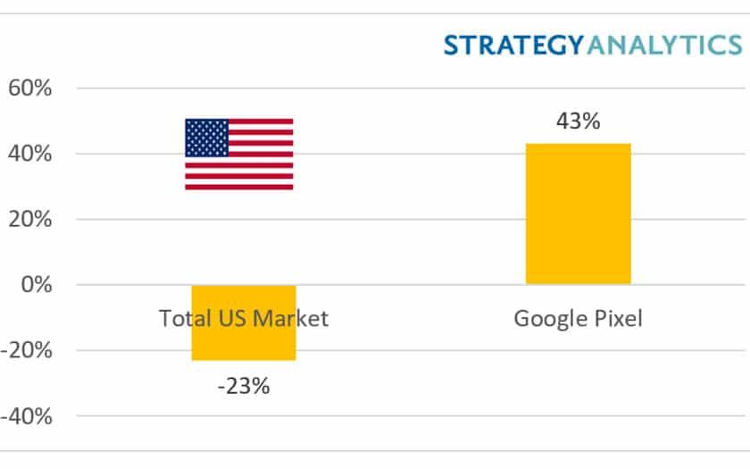 google pixel croissance etats unis
