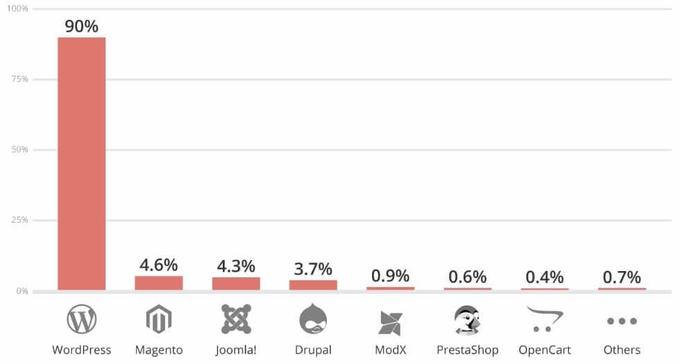 Sites web piratés - statistiques