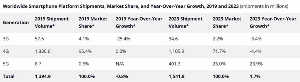 ventes smartphones 2019