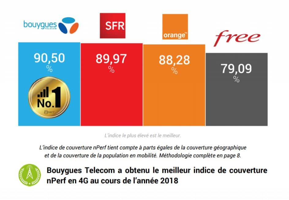 orange sfr bouygues free 4g