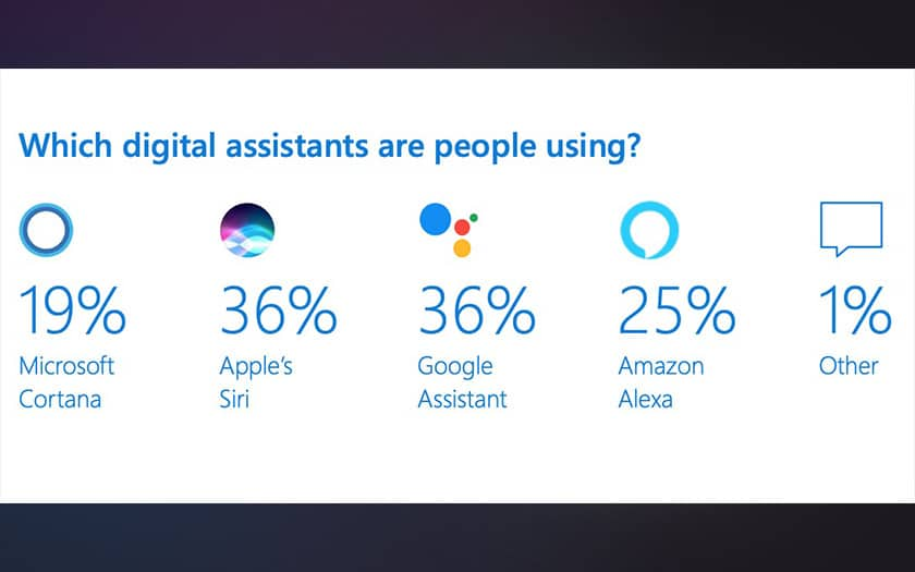 siri google assistant parts marché assistants