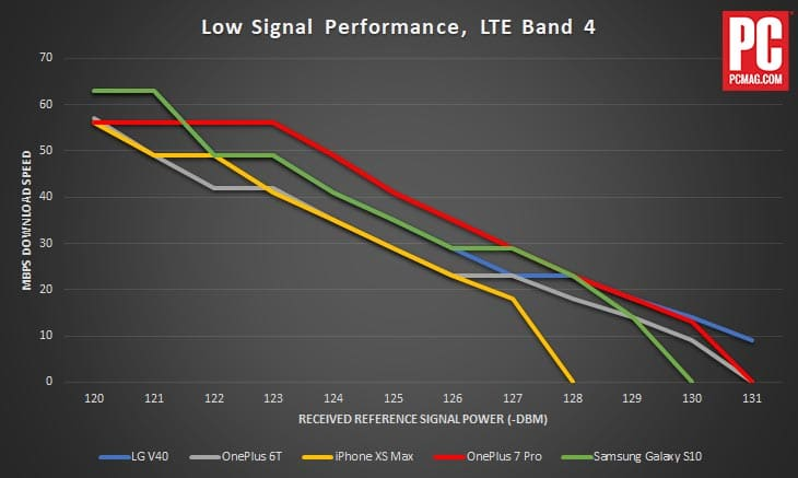 oneplus 7 pro signal