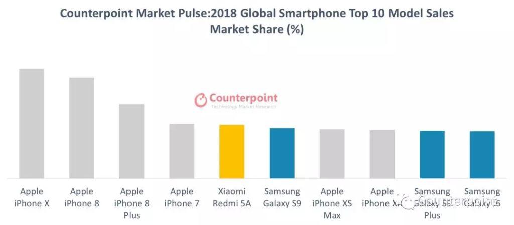 smartphone plus vendu