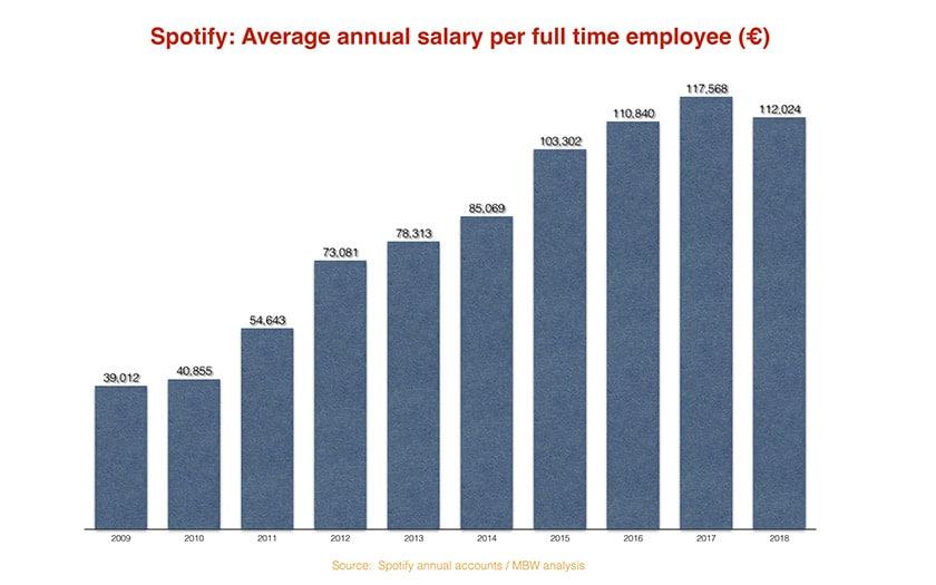 spotify salaire moyen employés