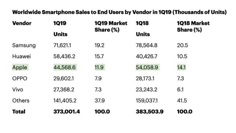 Ventes d'iPhone et de Huawei