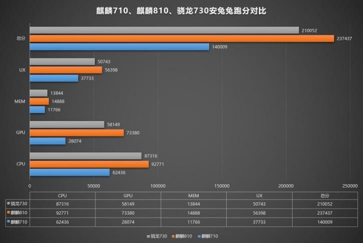 benchmark huawei nova 5