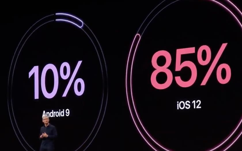 Taux d'adoption d'iOS 12