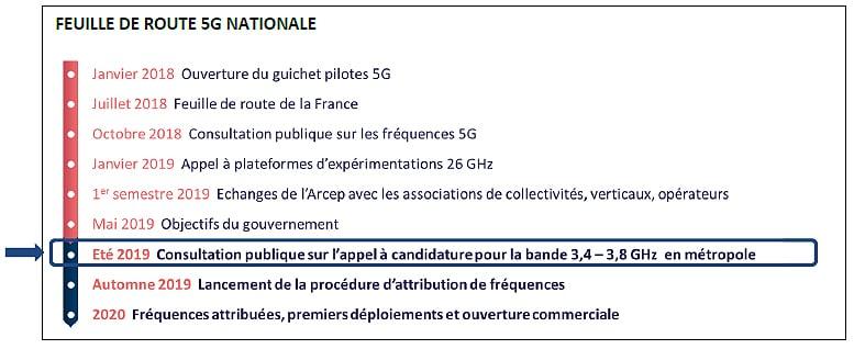 5G : l'attribution des fréquences commence enfin !