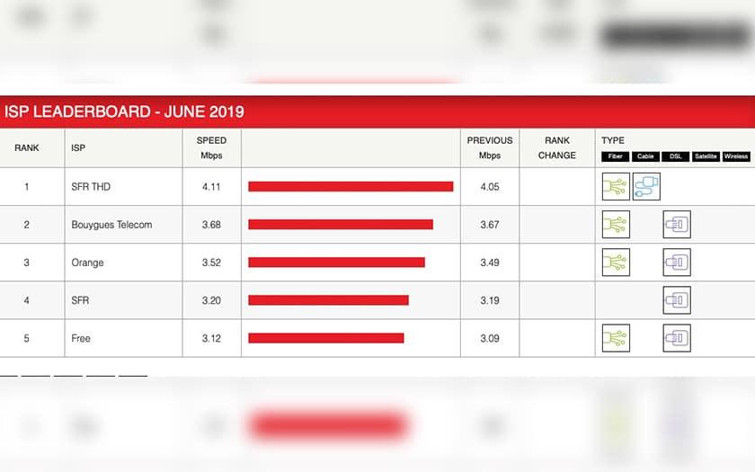 débits netflix juin 2019 orange free sfr bouygues stagnent