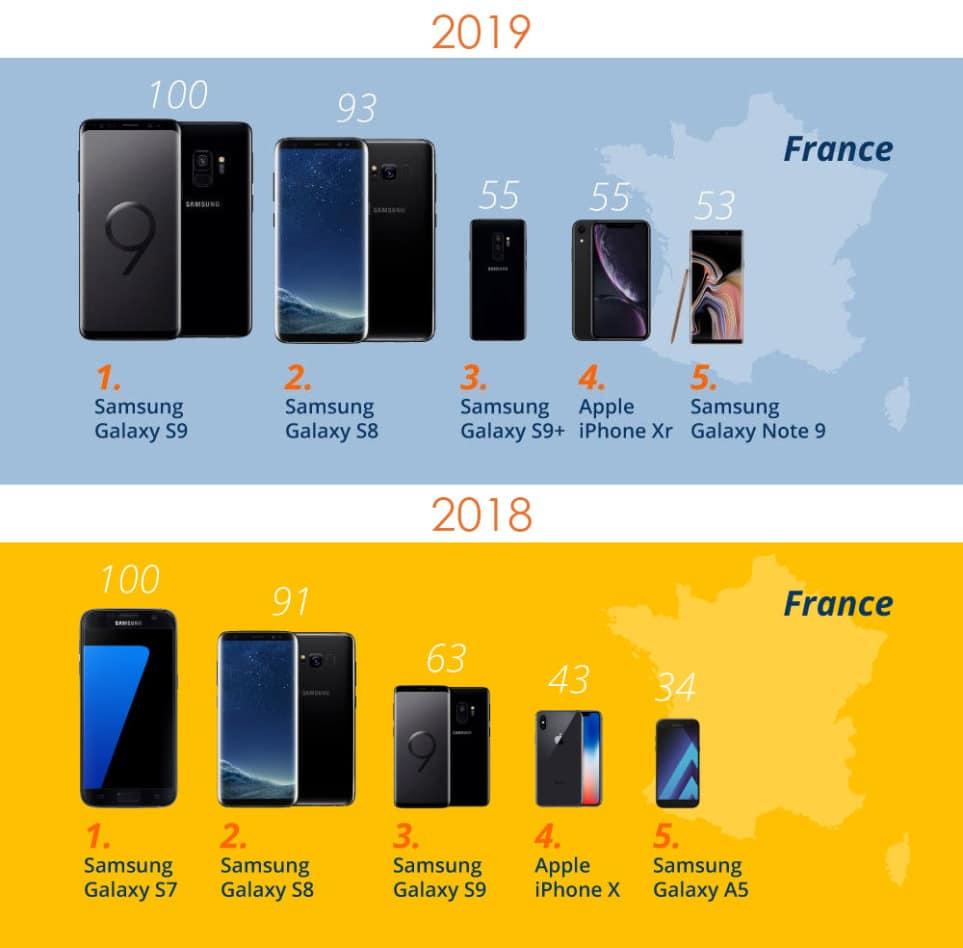idealo comparer prix smartphones