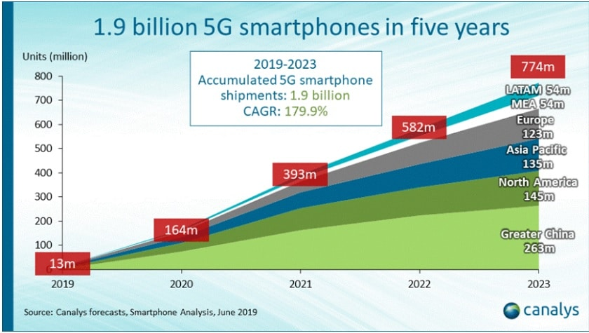 Ventes de smartphones 5G
