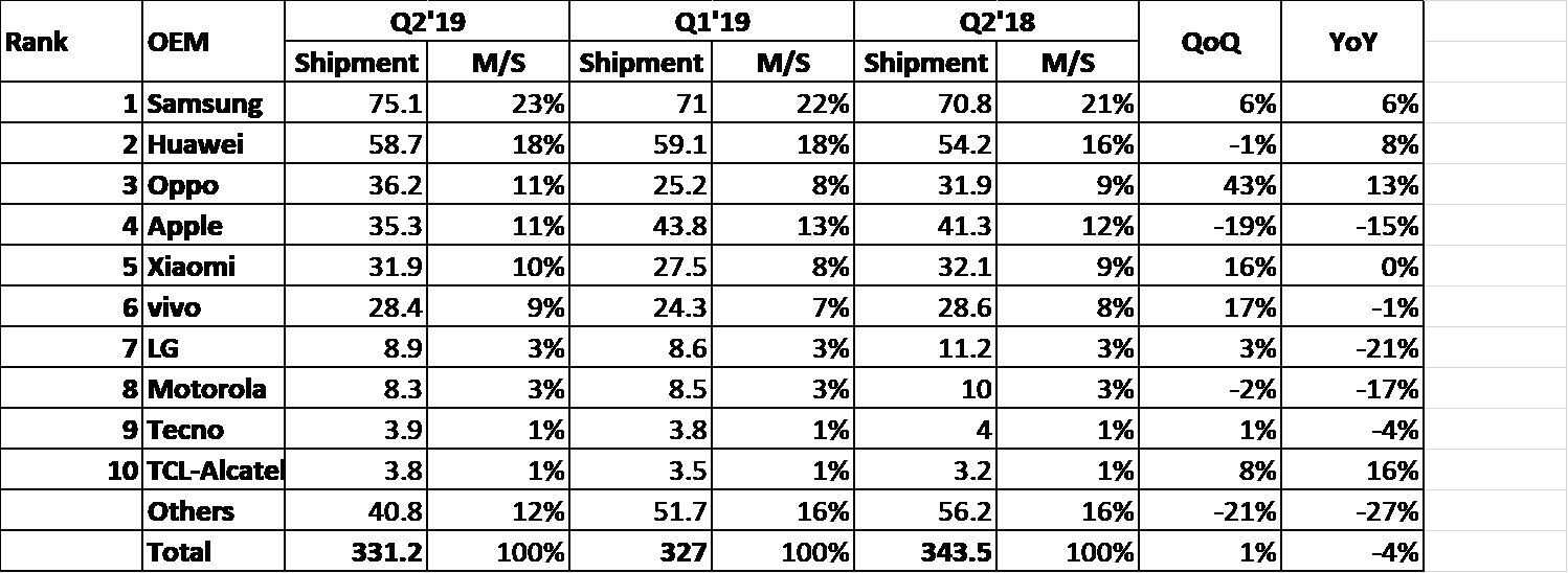 apple marche smartphones q2 2019