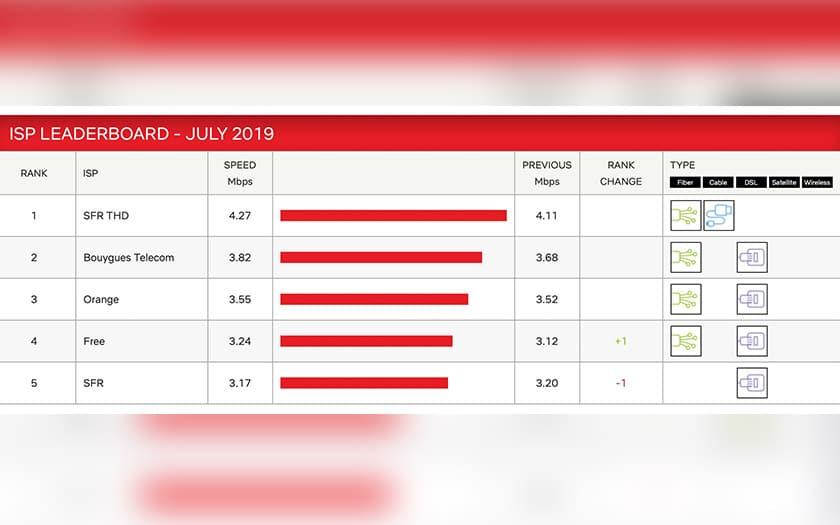 débits netflix juillet 2019
