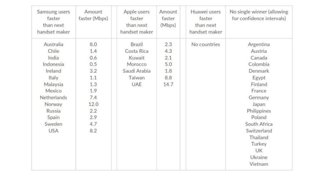 débits smartphones samsung