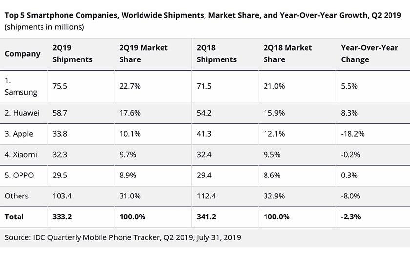 ventes smartphones baisse 2019