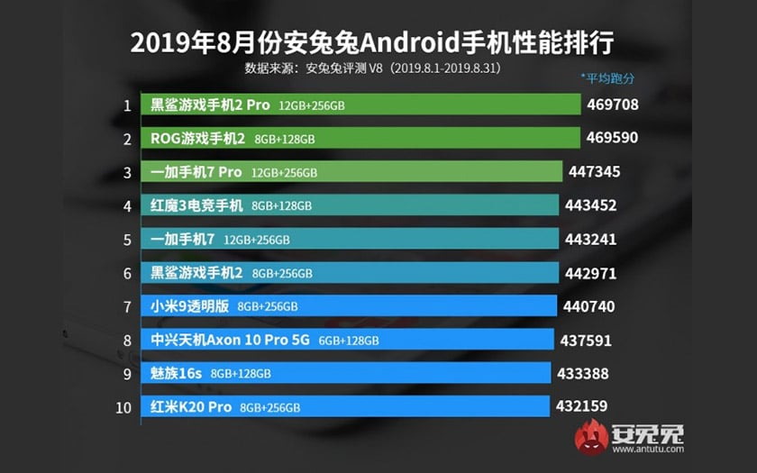 antutu top smartphones android puissants aout 2019