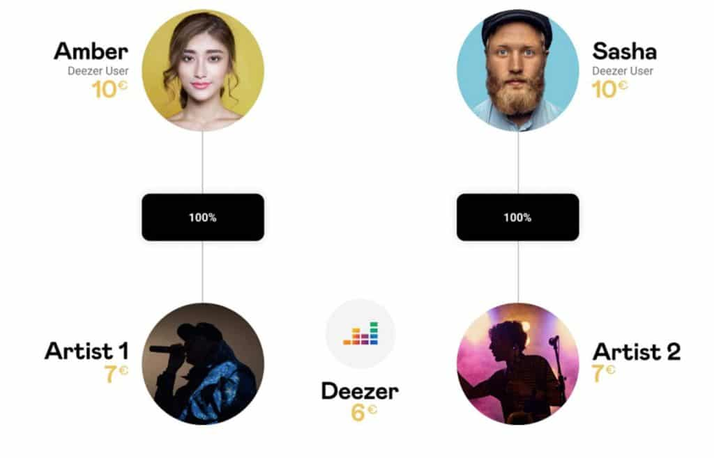 Deezer va nettement mieux rémunérer les artistes en France