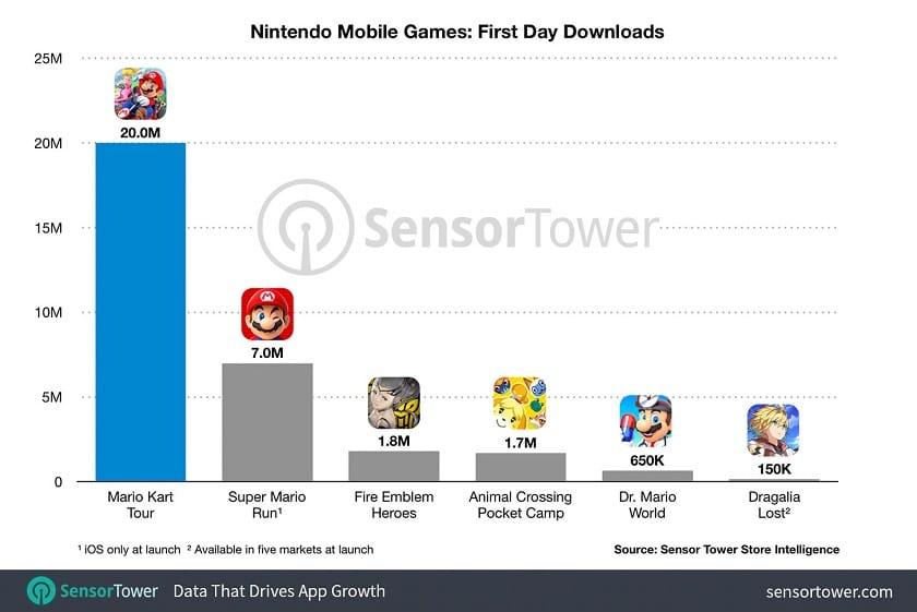 Mario Kart Tour : nombre de téléchargements