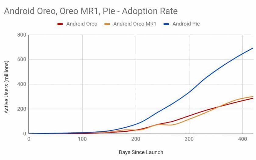 android pie installé smartphones treble