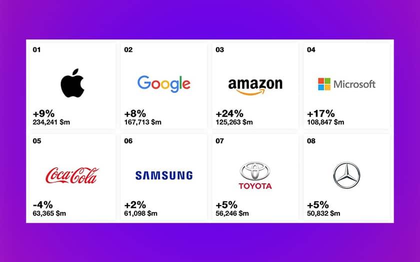 Apple reste la marque la plus puissante au monde devant