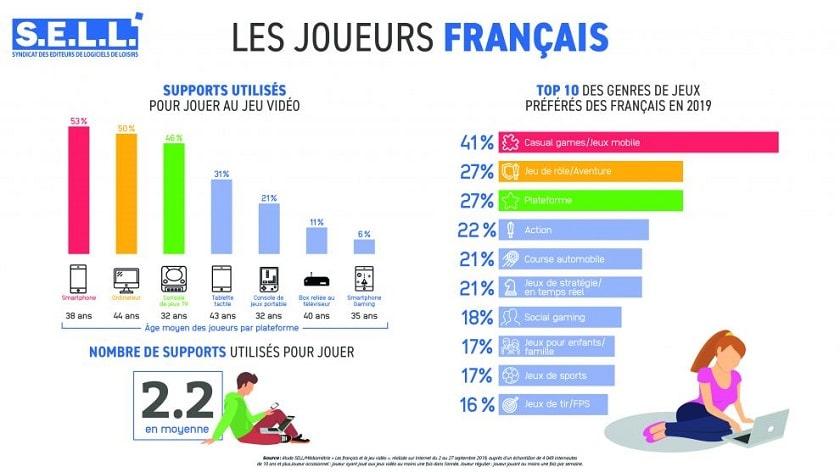 Les Français et les jeux vidéo