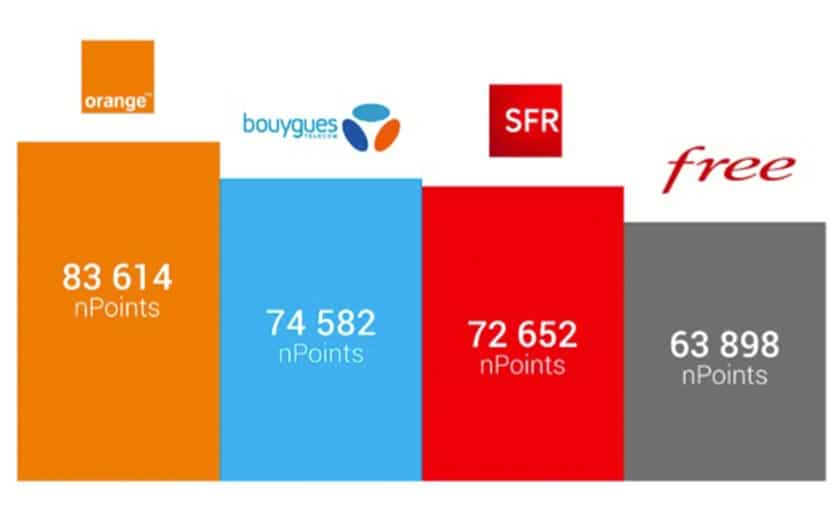 orange meilleur réseau mobile free sfr bouygues
