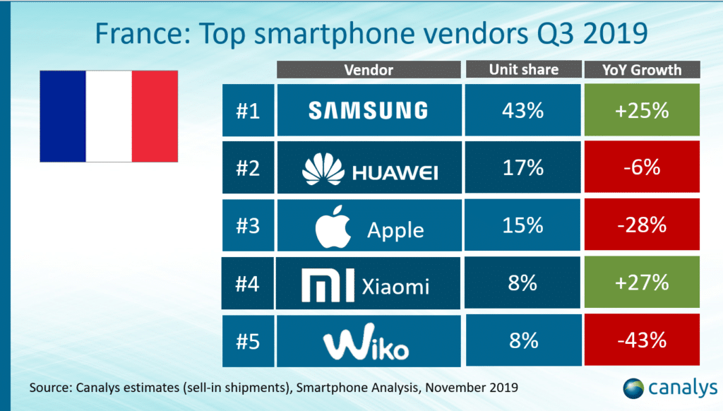 Ventes smartphones Q3 2019 France Samsung Huawei Apple Xiaomi Wiko