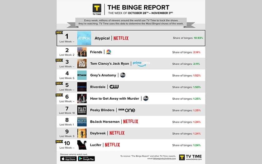 netflix amazon prime video series plus regardees novembre