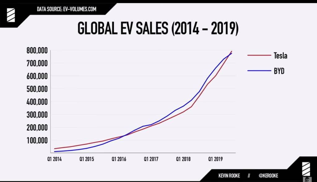 Ventes mondiales voitures Tesla et BYD