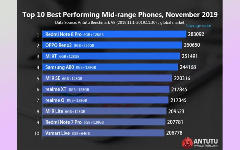 antutu top smartphone android novembre