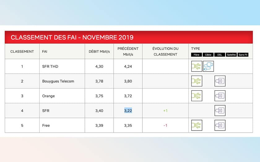 débitsnetflix novembre 2019