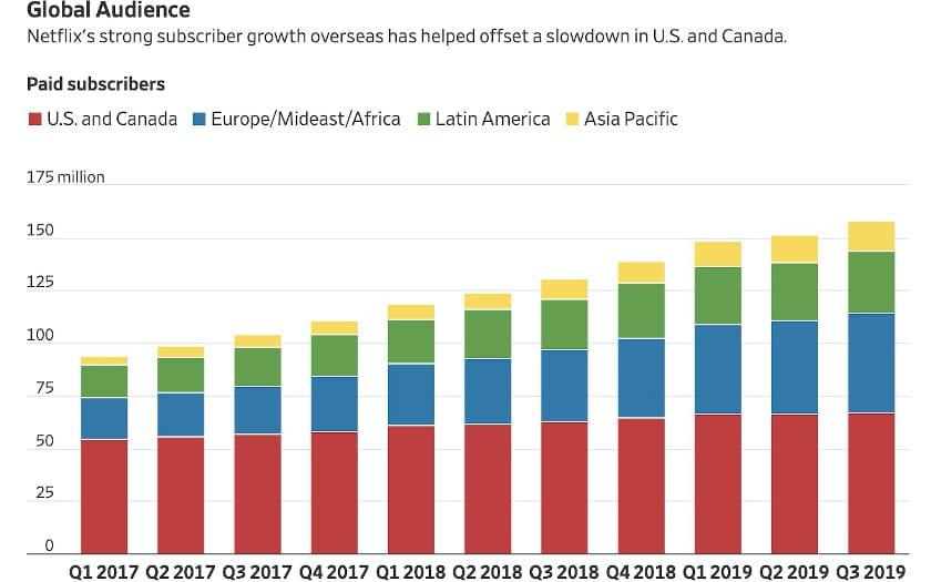 netflix croissance internationale