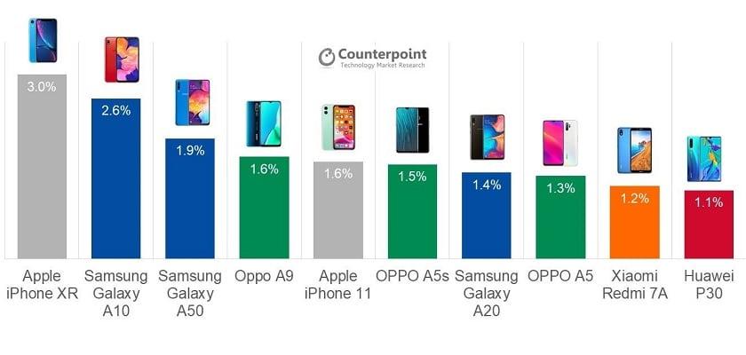 Smartphones les plus vendus