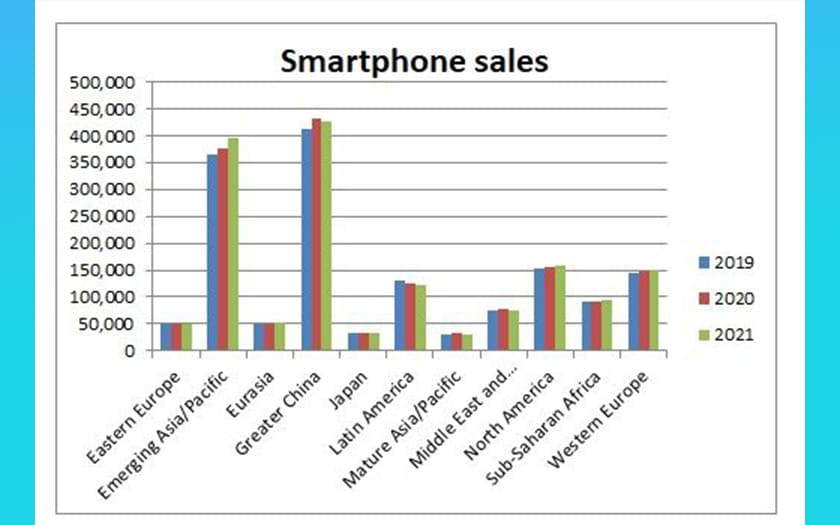 5g smartphones ventes monde 2020