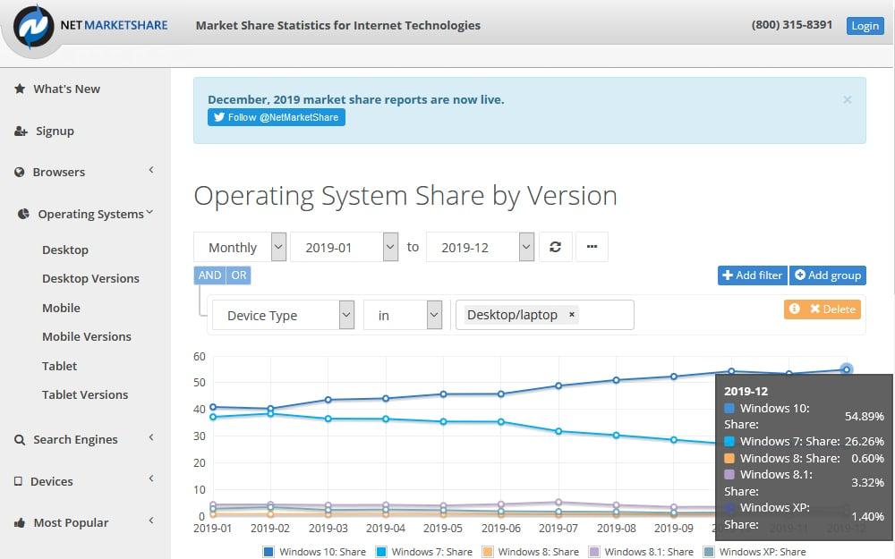 Statistiques Windows 7 utilisateurs 2019 Net MarketShare