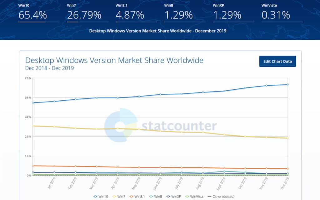 Statistiques Windows 7 utilisateurs 2019 Statcounter