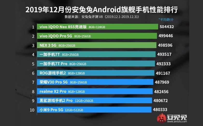 antutu top smartphones android décembre 2019 - Antutu: top 10 most powerful Android smartphones of December 2019