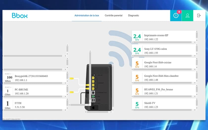 bbox fibre wifi 6