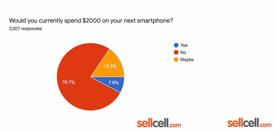 etude sellcell smartphone 2000 dollars
