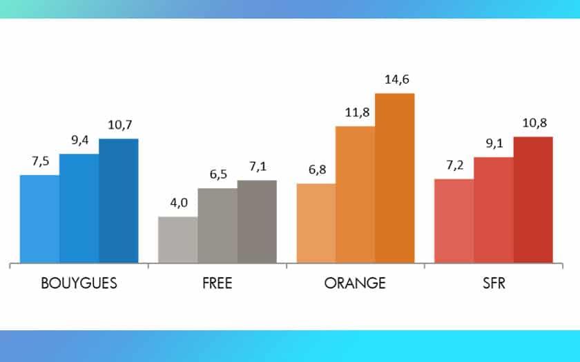 orange débits montants moyens