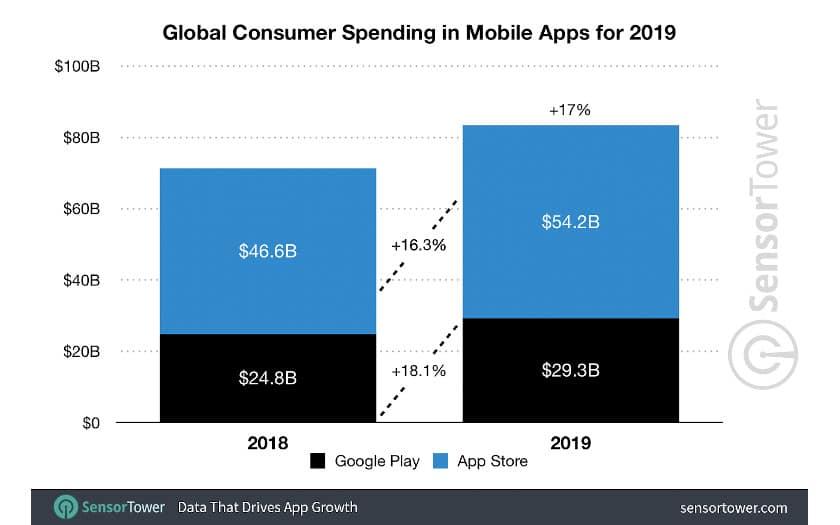 sensortower depenses mondiales application 2019