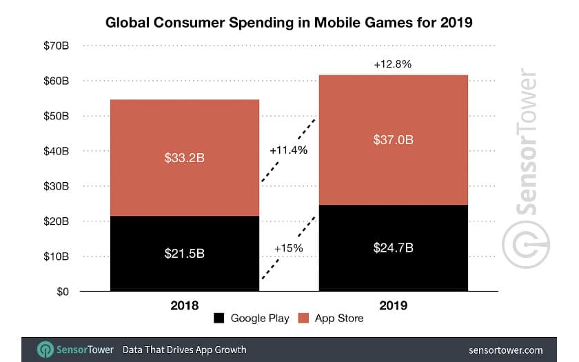 sensortower depenses mondiales jeu 2019
