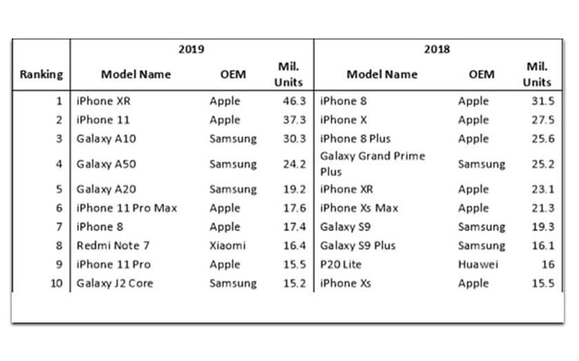 Smartphone les plus vendus dans le monde en 2019