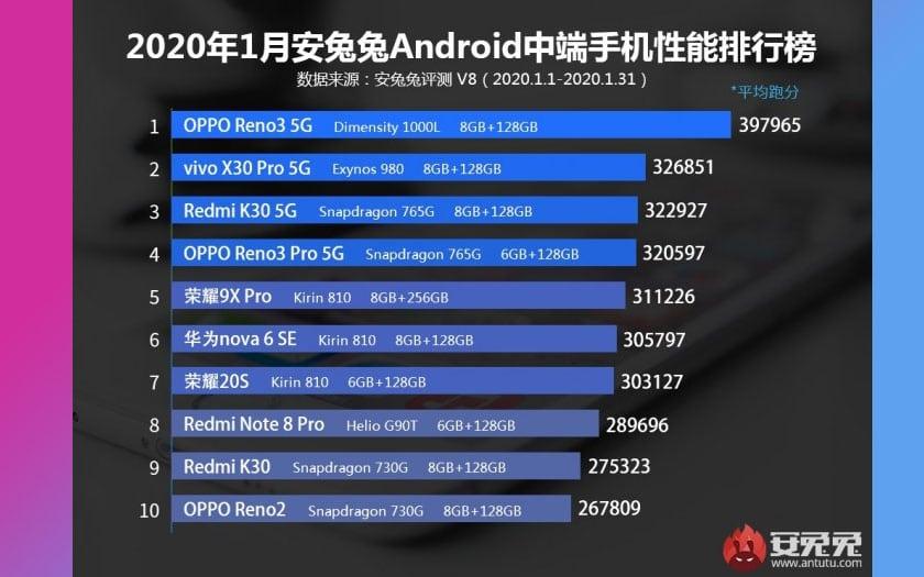 antutu classement smartphones android plus puissants